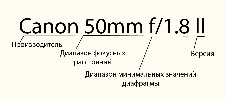 lens name structure