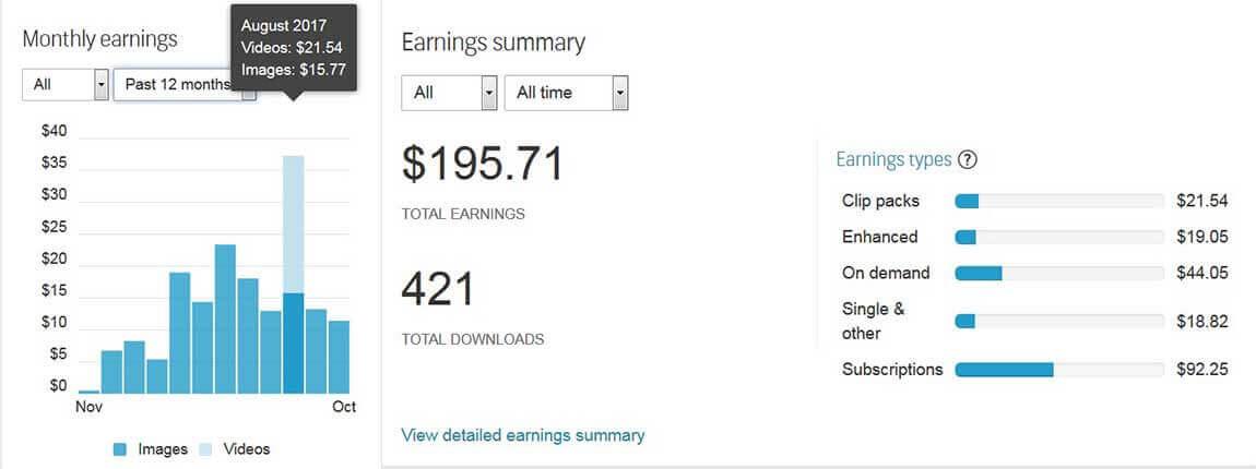 Статистика моих доходов на Shutterstock за год