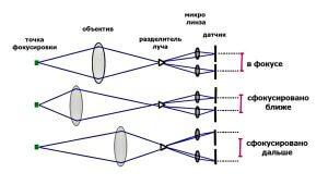 Принцип работы фазового автофокуса