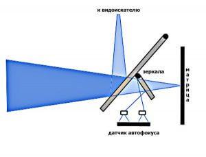 Схема устройства механизмов зеркального фотоаппарата, касающихся фазового автофокуса
